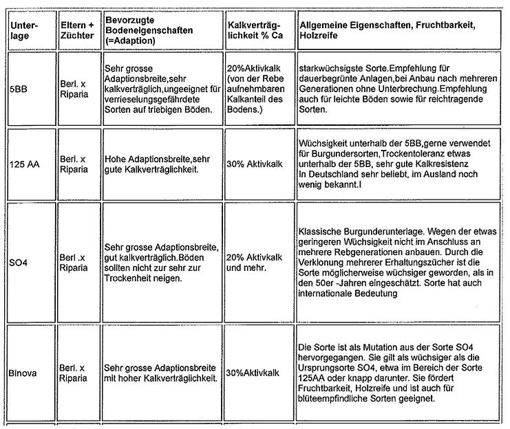 Unterlagensortenprofile - Rebencenter Dreher in Auggen