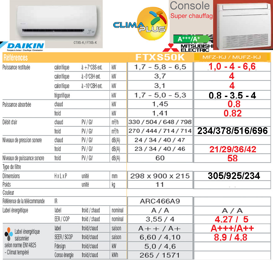 comparaison daikin FTXS 50 - HYPER HEATING console35 copie