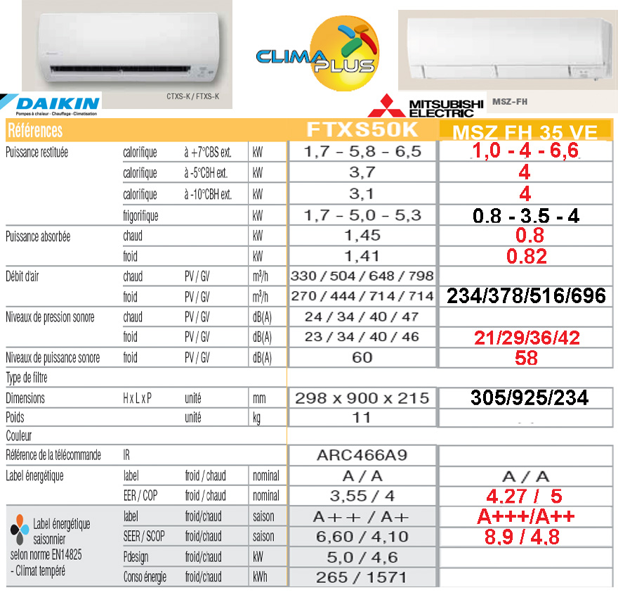 comparaison daikin FTXS 50 - HYPER HEATING 35