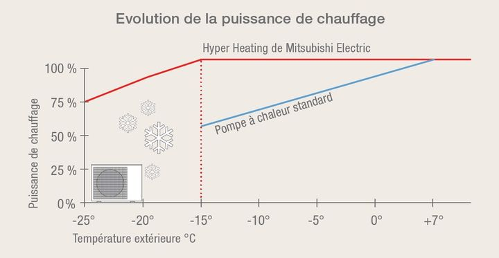 un-confort-thermique-hyper-heating