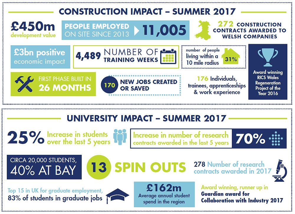 Economic Impact of Swansea University - book here for Swansea Student Accommodation