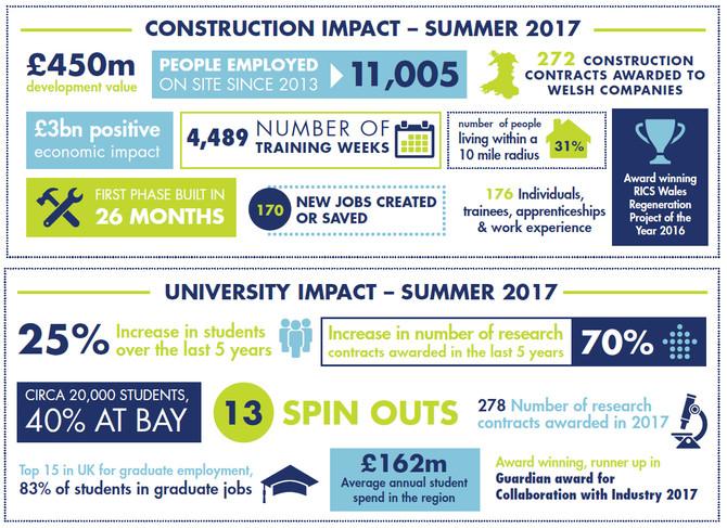 Swansea University Economic Impact