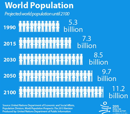 Increasing agriculture demand with increase of population