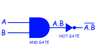 NAND Gate by combination of AND and NOT.