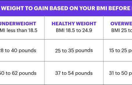 Pregnancy Weight Gain and Chicken Salad - Light