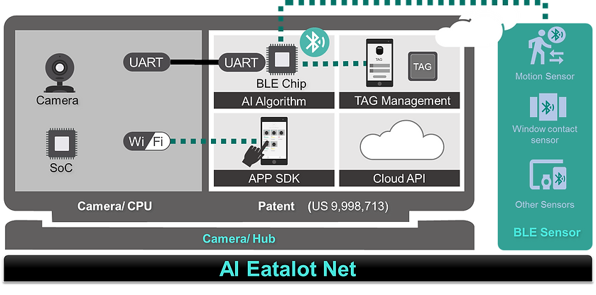 Eatalot Net3.png