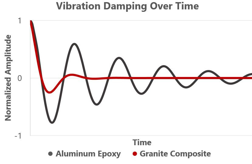 vibration damping of aluminum versus epoxy granite