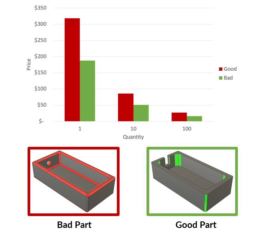 Comparing the cost of CNC machined parts, one utilizing bad design techniques, and one using good design practices in this article