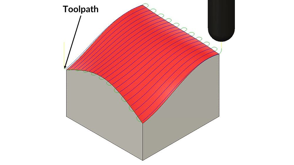 3D surfacing toolpaths for CNC machining and be slow and result in more expensive parts