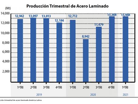 América Latina regresa a niveles de producción de acero previos a la pandemia
