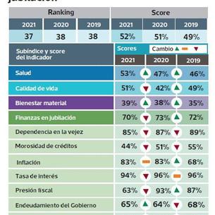 Perú rezagado: Ocupa el puesto 37 de 45 países en jubilación