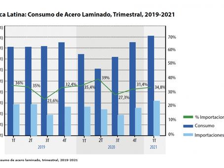 Consumo sostenido de acero, consolida el crecimiento de la producción