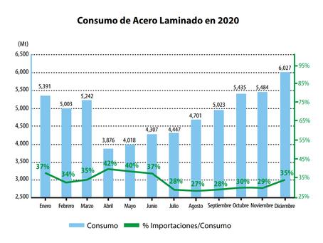 El consumo de acero en diciembre crece por cuarto mes consecutivo