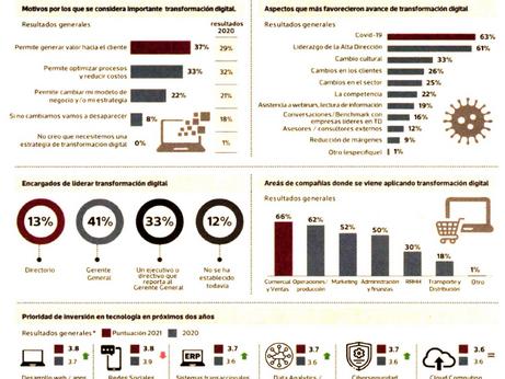 El 49 % de empresas en el país ya está en proceso de transformación digital