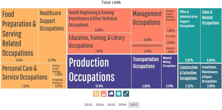 Tarentum - Employment by Occupations (3)