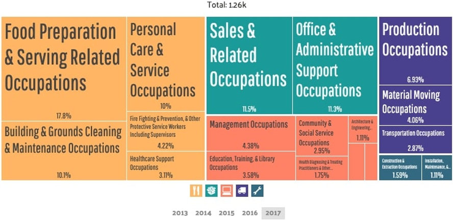 Homestead - Employment by Occupations (3