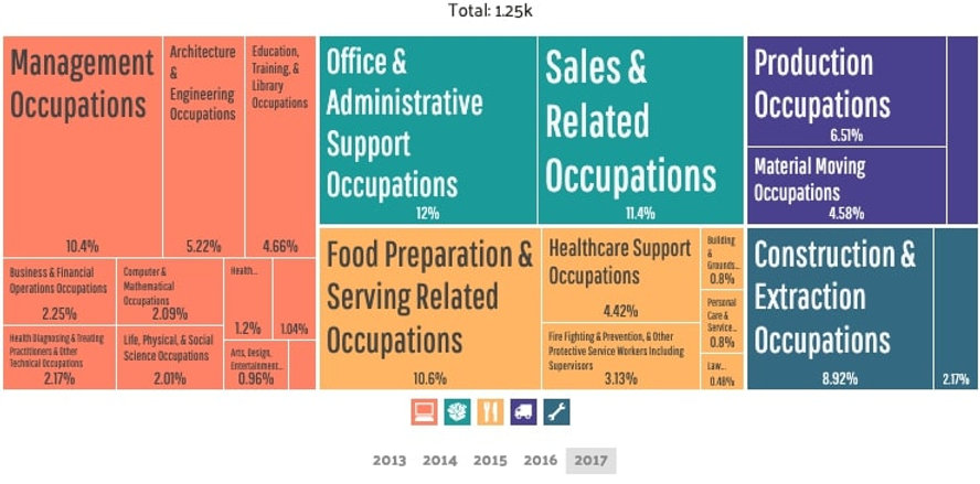Verona - Employment by Occupations (3).j