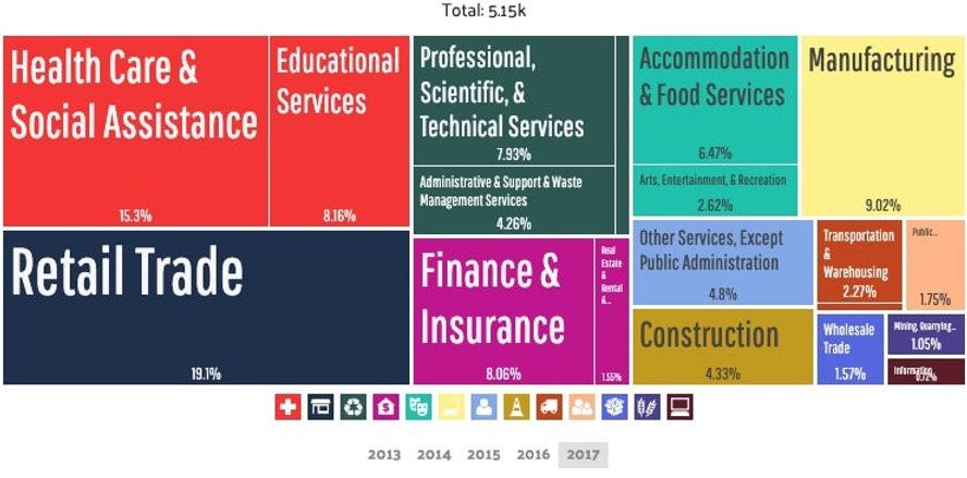 Bellevue - Employment by Industries (2).