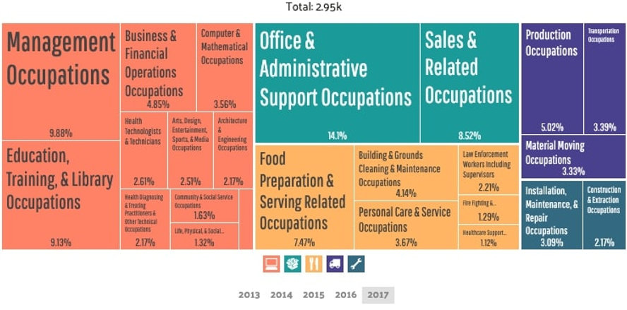 Coraopolis - Employment by Occupations (