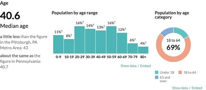 Swissvale - age - censusreporter.org_pro