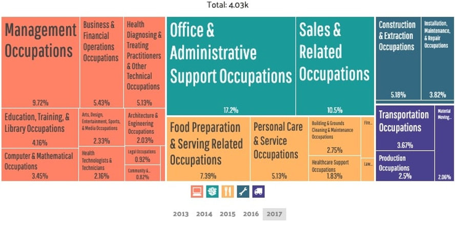 Carnegie - Employment by Occupations (3)