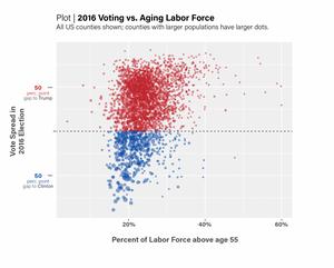voting versus aging labor foce scatter plot