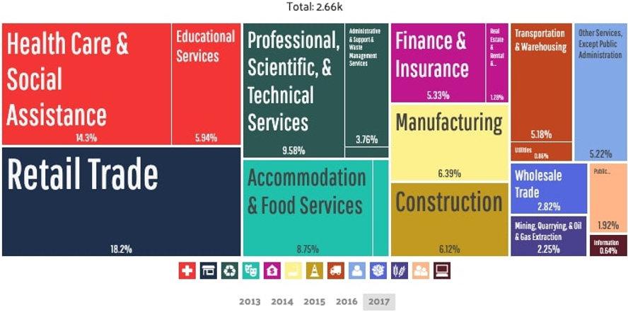 Bridgeville - Employment by Industries (