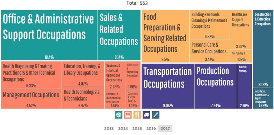 Elizabeth - Employment by Occupations (3