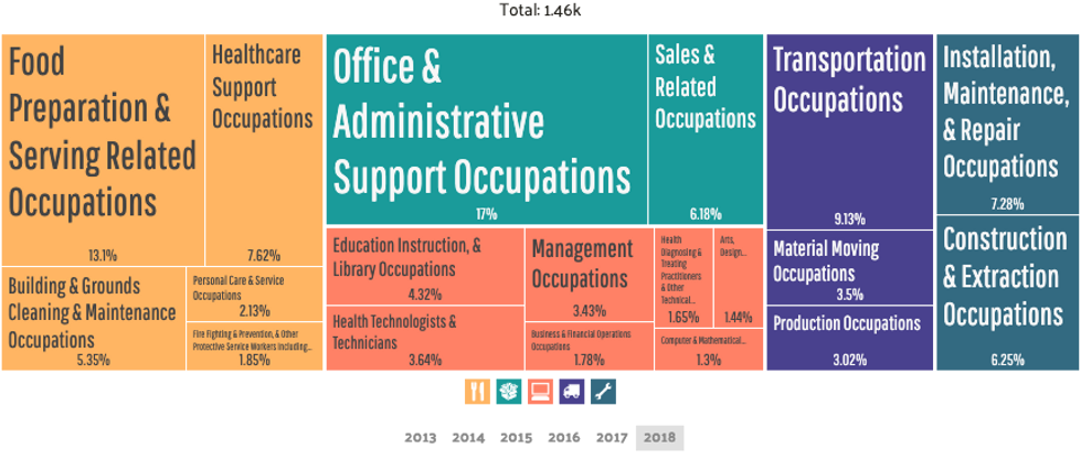 Pitcairn - Employment by Occupations.png