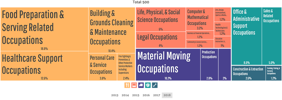 Braddock - Employment by Occupations.png