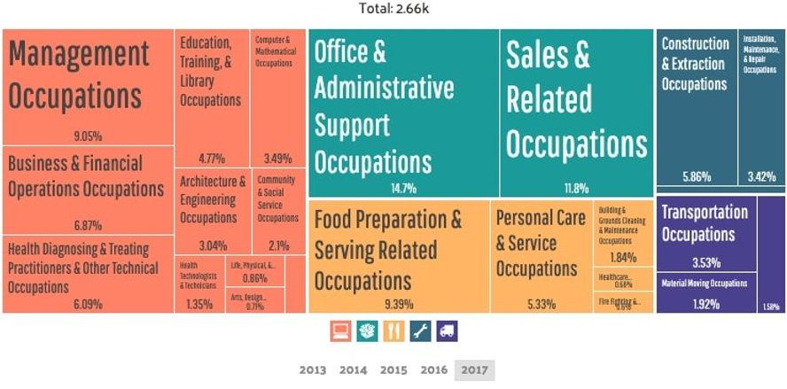 Bridgeville - Employment by Occupations