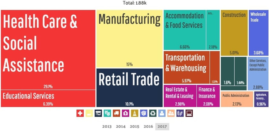 Tarentum - Employment by Industries (2).