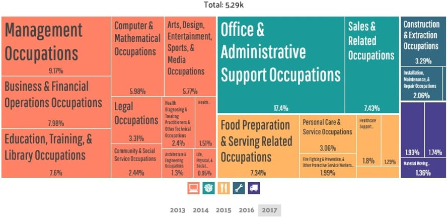 Dormont - Employment by Occupations (3).