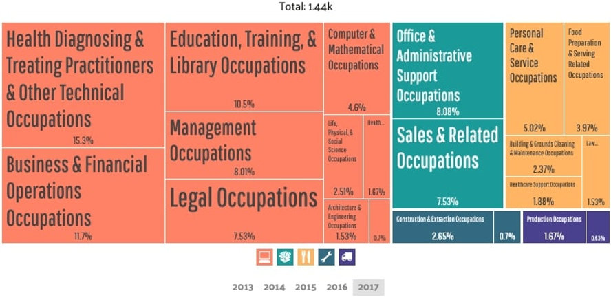 Aspinwall - Employment by Occupations (3