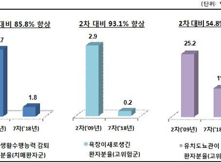 [보도기사] 7차 요양병원 입원급여적정성 평가결과, 1등급 248개 기관은?