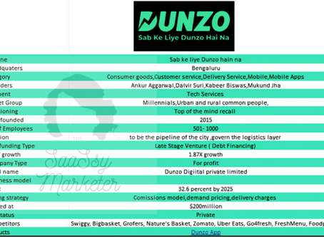 Decoding growth process for Dunzo in 2020