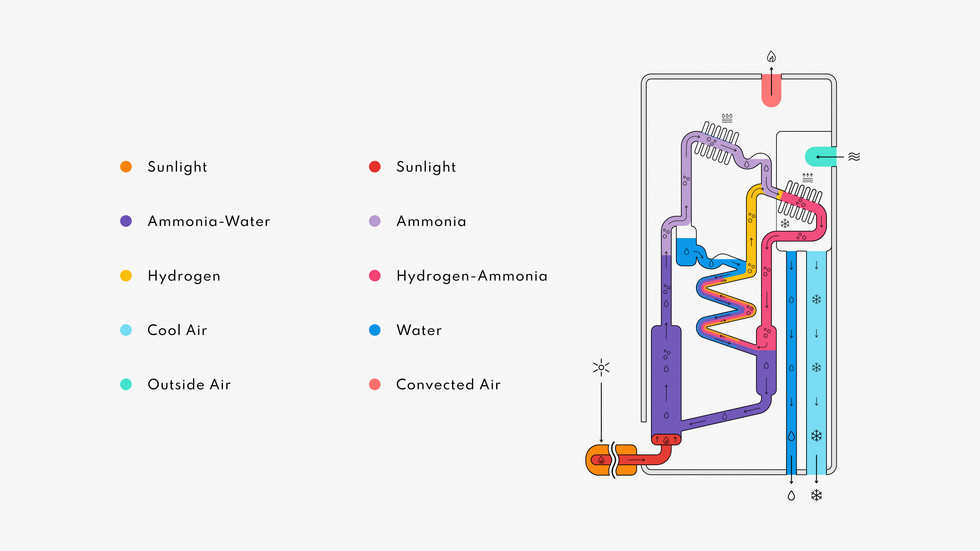 SP_Infographic_Cooling Process.jpg