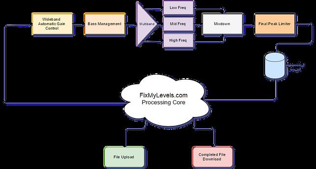 FixMyLevels File Workflow
