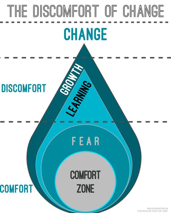 The Discomfort Of Change