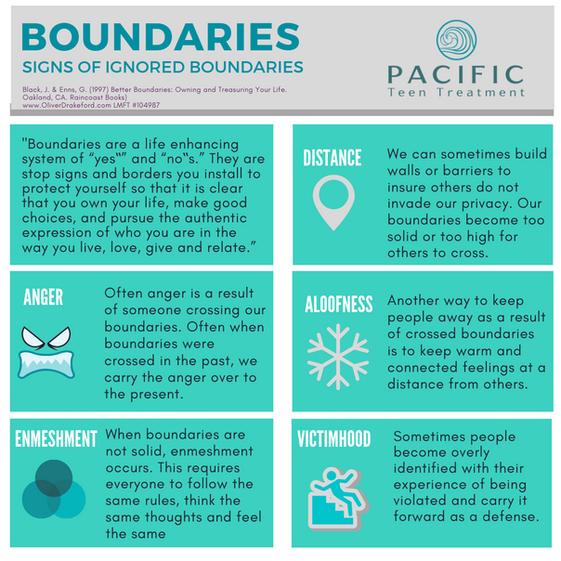 Building Better Boundaries