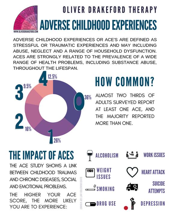 Childhood Trauma - The ACE's