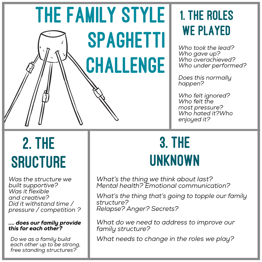 The Spaghetti Challenge, Family Therapy, Build A Tower Build a Family