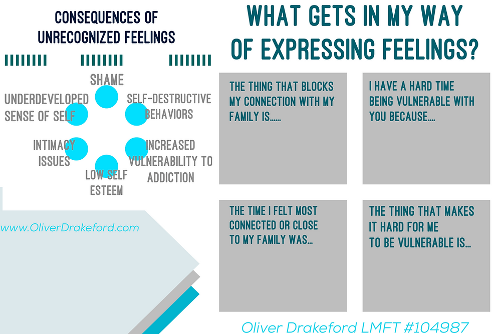oliver drakeford, family therapy, therapist, family communication, family conflict, therapy therapist, teentherapy