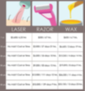 Laser Solutions by Kaylee - COST OF LASER HAIR REMOVAL VS. SHAVING & WAXING