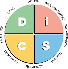 Everything DiSC Management Map Pastel.pn