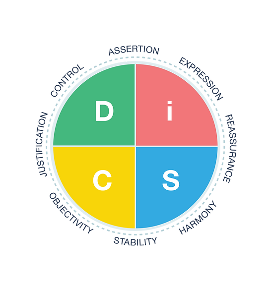 DiSC Map.png