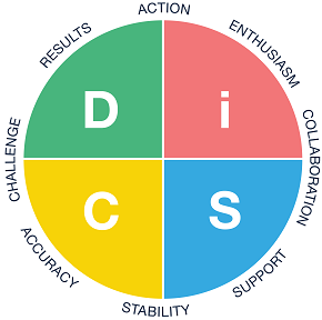 Everything DiSC Workplace circle.png