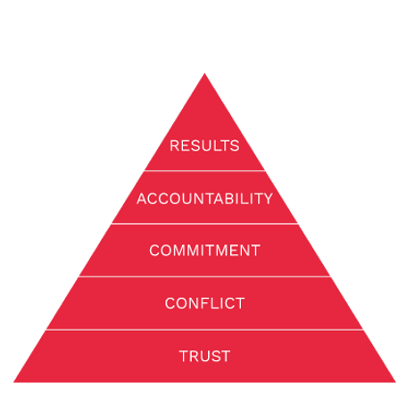 5 Behaviors Triangle Model Transparent.p