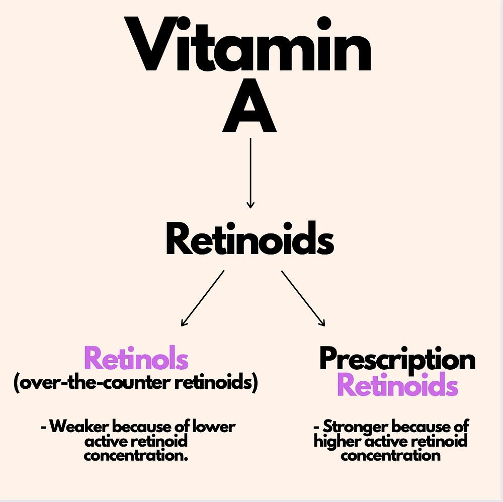 Retinoid Diagram