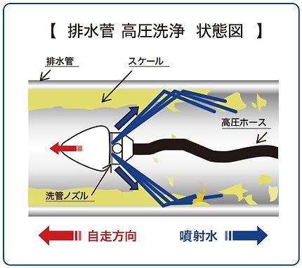 高圧洗浄概念図